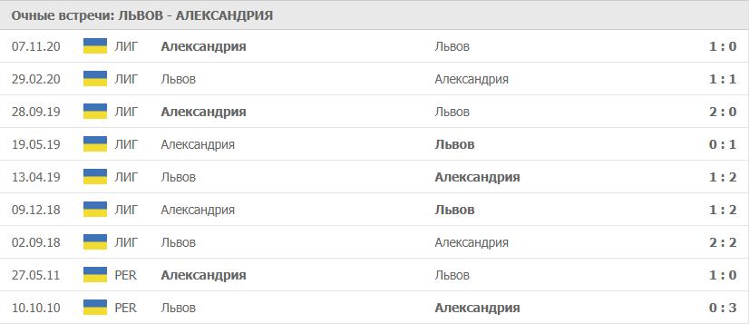 Львов – Александрия: статистика