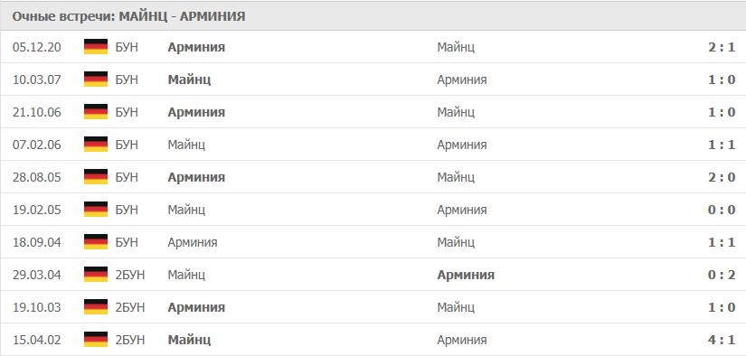 Майнц – Арминия: статистика