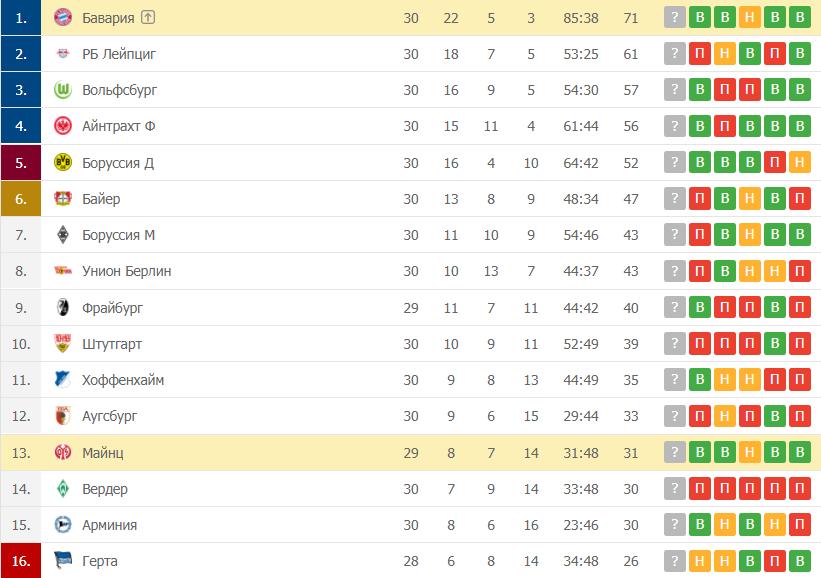 Майнц – Бавария: таблица