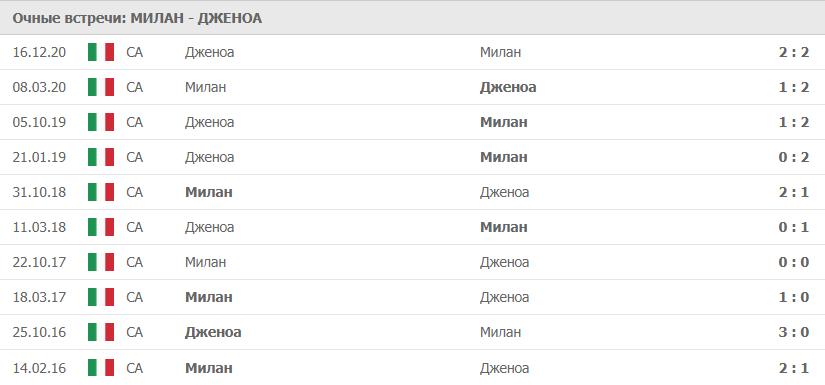 Милан – Дженоа: статистика