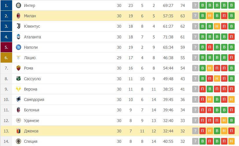 Милан – Дженоа: таблица