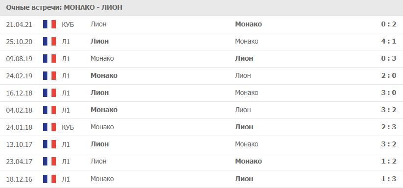 Монако – Лион: статистика