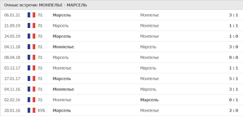Монпелье – Марсель: статистика