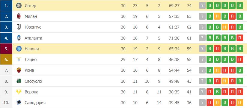 Наполи – Интер: таблица