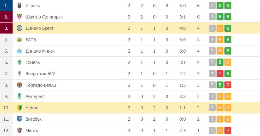 Неман – Динамо Брест: таблица