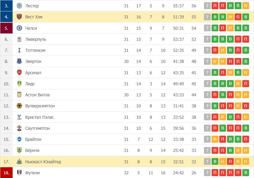 Ньюкасл Юнайтед – Вест Хэм: таблица