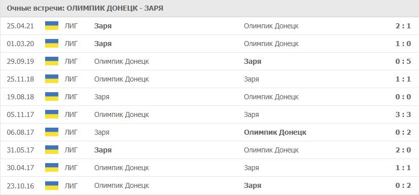 Олимпик Донецк – Заря: статистика