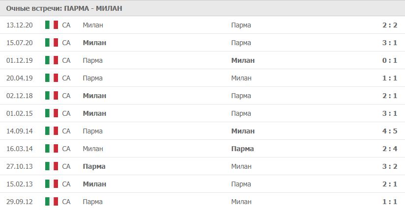 Парма – Милан: статистика
