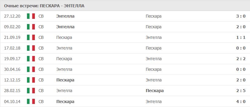 Пескара – Энтелла: статистика