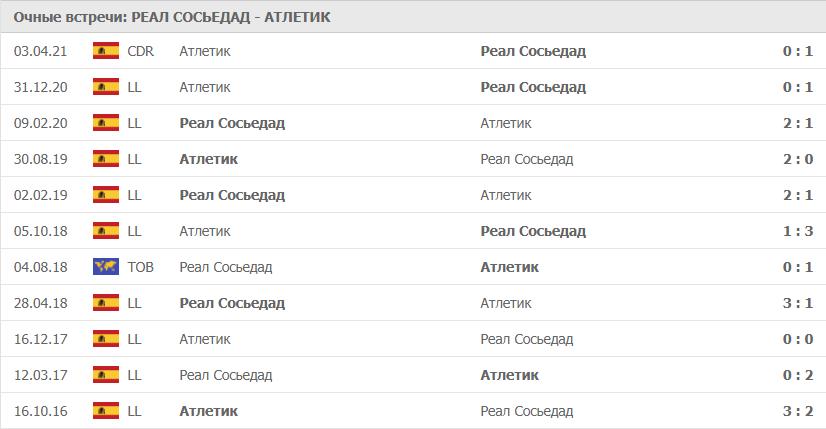 Реал Сосьедад – Атлетик: статистика