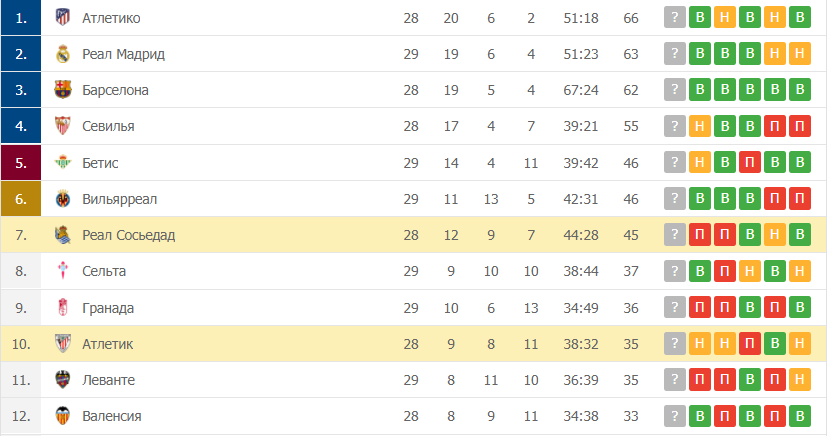 Реал Сосьедад – Атлетик: таблица
