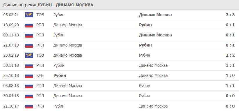 Рубин – Динамо Москва: статистика