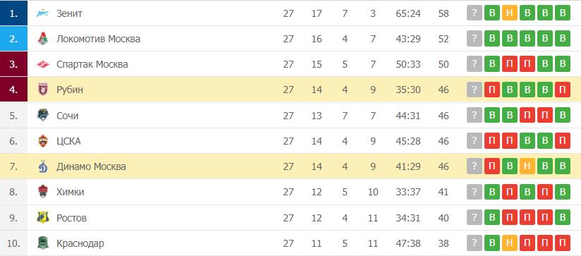 Рубин – Динамо Москва: таблица