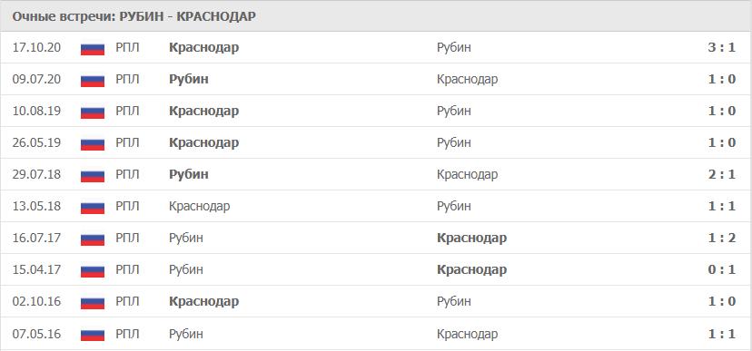 Рубин – Краснодар: статистика