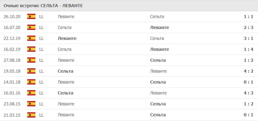 Сельта – Леванте: статистика