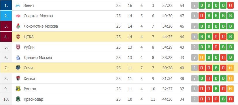 Сочи – ЦСКА: таблица
