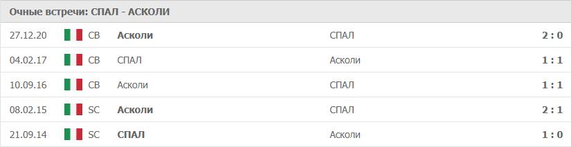 СПАЛ – Асколи: статистика