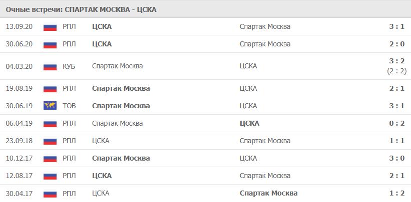 Спартак Москва – ЦСКА: статистика