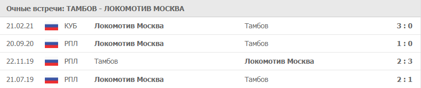 Тамбов – Локомотива Москва: статистика