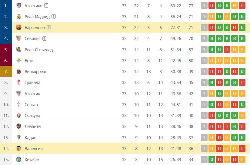 Валенсия – Барселона: таблица