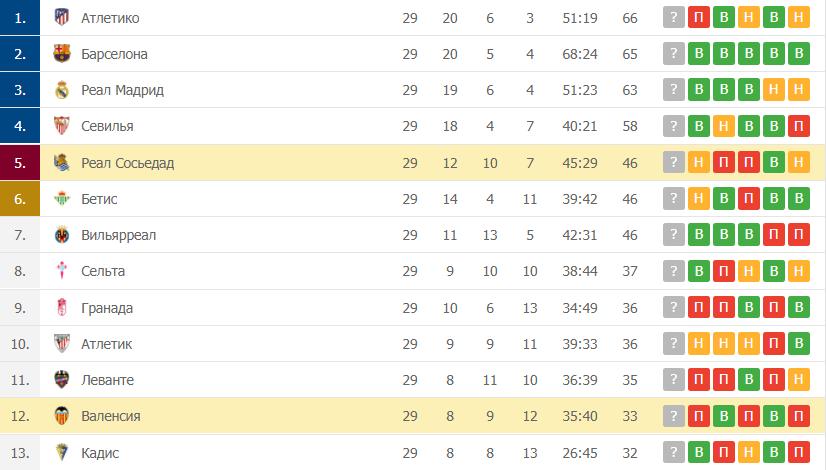 Валенсия – Реал Сосьедад: таблица
