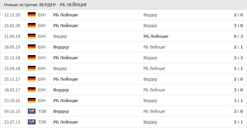 Вердер – РБ Лейпциг: статистика
