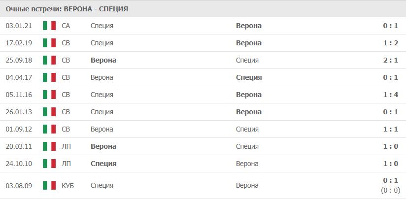 Верона – Специя: статистика