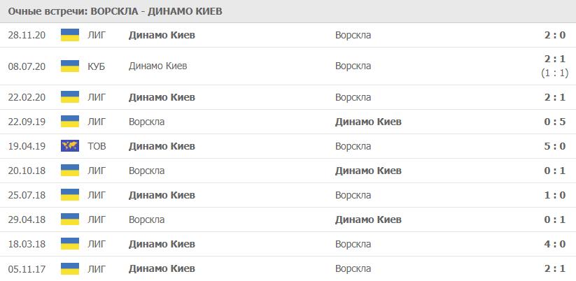 Ворскла – Динамо Киев: статистика