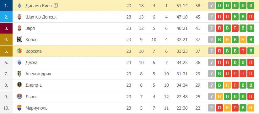 Ворскла – Динамо Киев: таблица