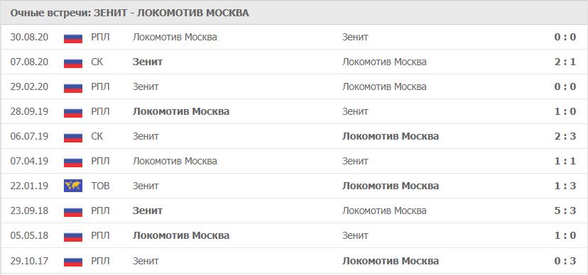 Зенит – Локомотив Москва: статистика