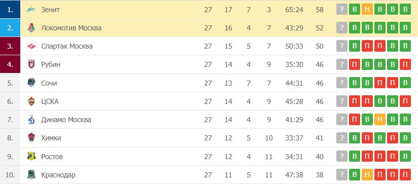 Зенит – Локомотив Москва: таблица