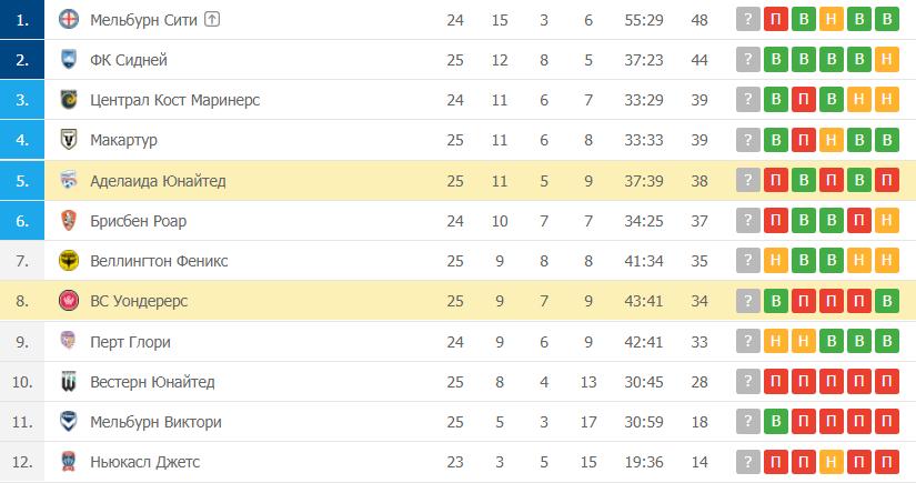 Аделаида Юнайтед – ВС Уондерерс: таблица