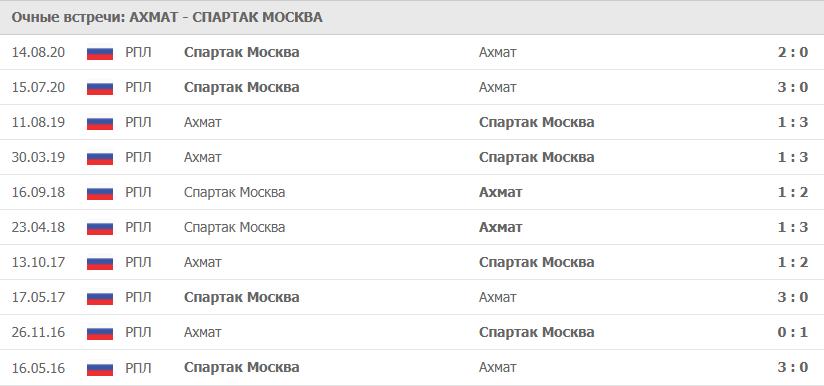 Ахмат – Спартак Москва: статистика