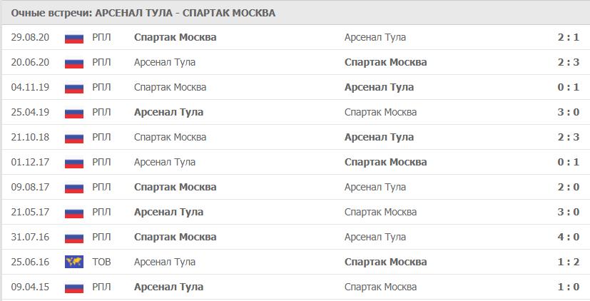 Арсенал Тула – Спартак Москва: статистика