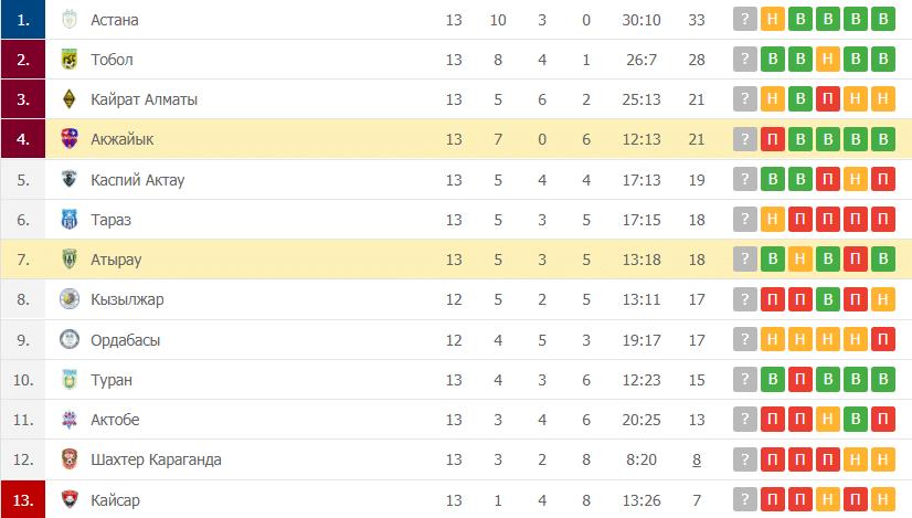 Атырау – Акжайык: таблица