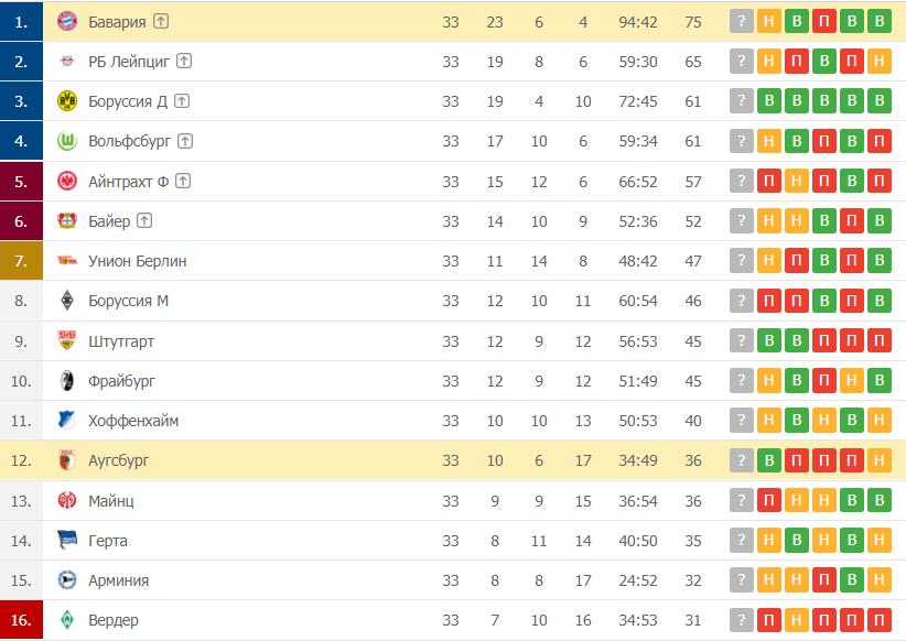 Бавария – Аугсбург: таблица