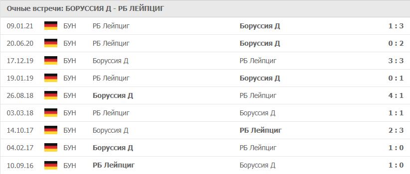 Боруссия Д – РБ Лейпциг: статистика