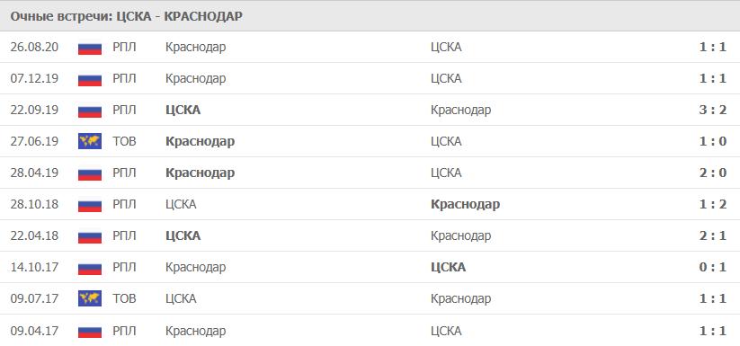 ЦСКА – Краснодар: статистика