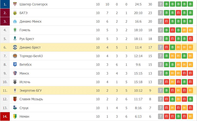 Динамо Брест – Энергетик-БГУ: таблица