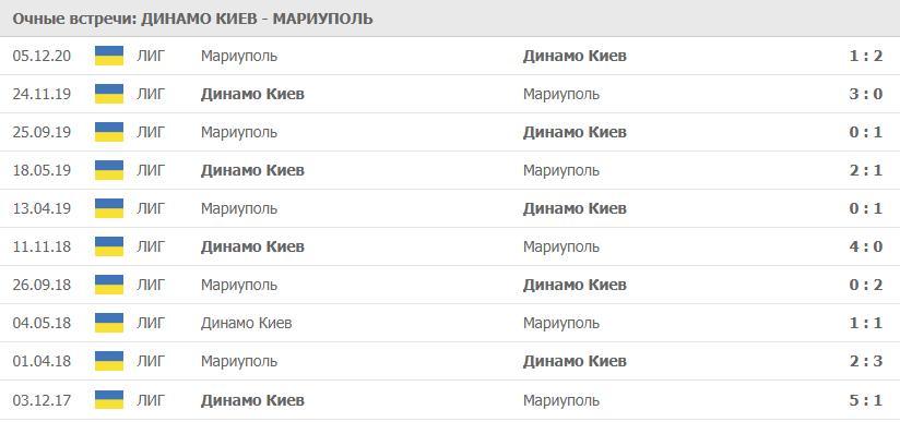 Динамо Киев – Мариуполь: статистика