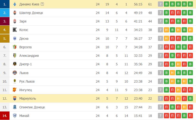 Динамо Киев – Мариуполь: таблица
