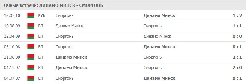 Динамо Минск – Сморгонь: статистика
