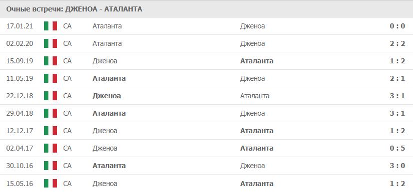 Дженоа – Аталанта: статистика
