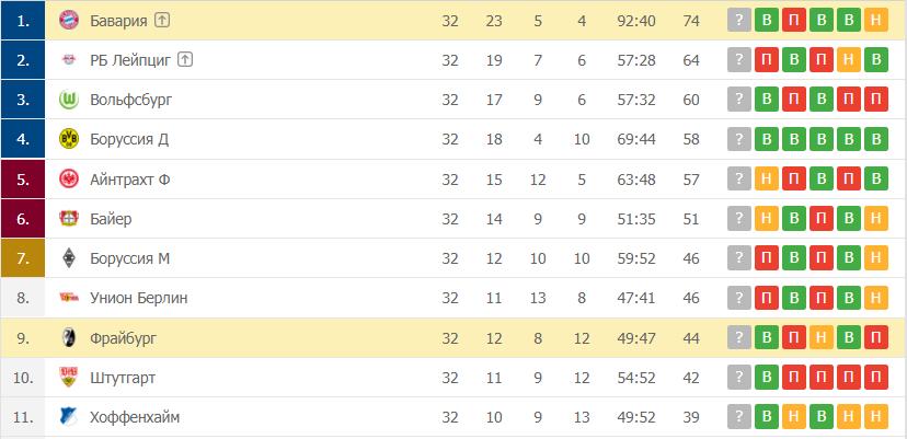 Фрайбург – Бавария: таблица