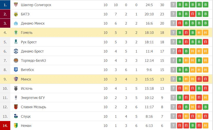 Гомель – Минск: таблица