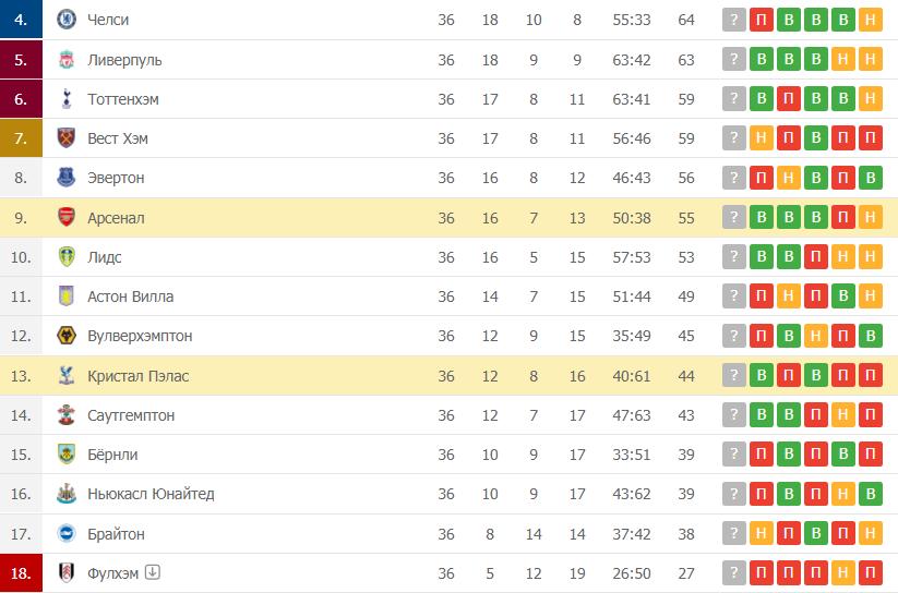 Кристал Пэлас – Арсенал: таблица