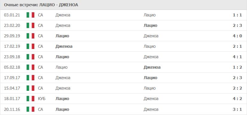 Лацио – Дженоа: статистика