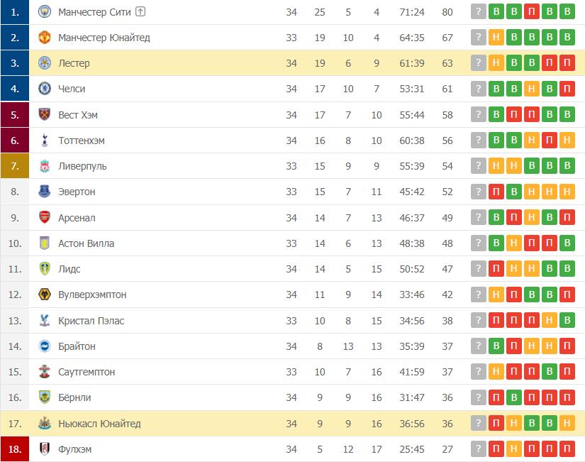 Лестер – Ньюкасл Юнайтед: таблица