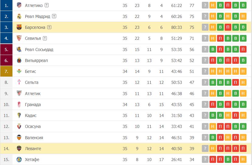 Леванте – Барселона: таблица