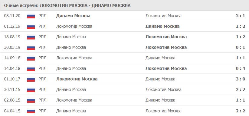Локомотив Москва – Динамо Москва: статистика